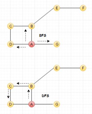 bfs_dfs_loop.png